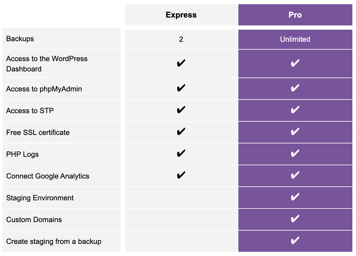 Image describing the difference between the paid version and free version of website pro